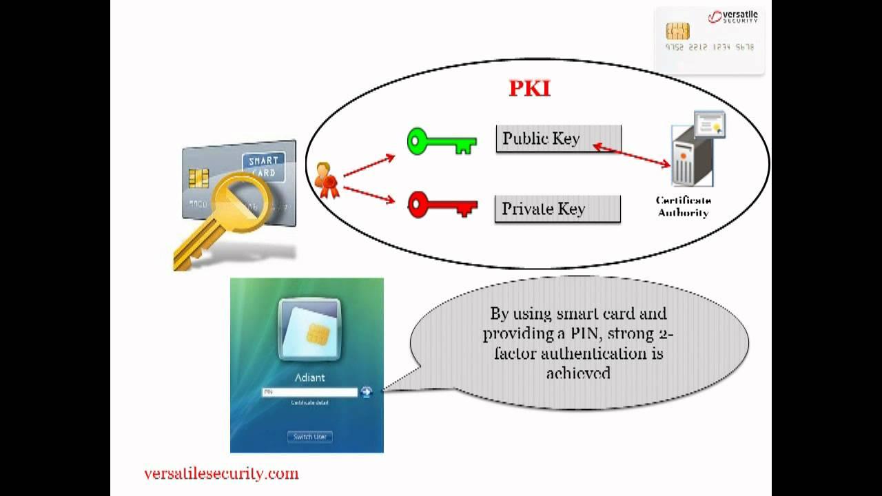 smart card wiring diagram [ 1280 x 720 Pixel ]