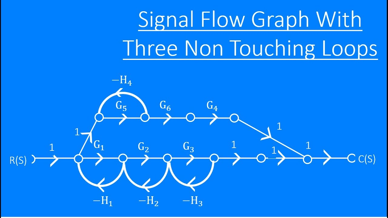 Signal Flow Graph With 3 Non Touching Loops  U0026 Mason Gain