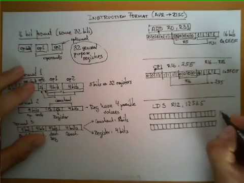 Avr Instruction Format Youtube