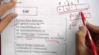 Java Collection Framework List Interface And ArrayList  جافا