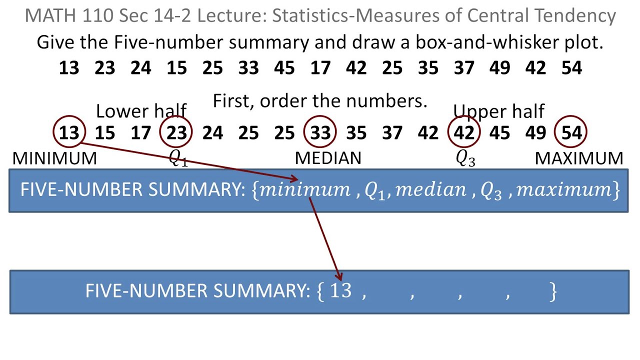 Statistics Five Number Summary Box And Whisker Plot