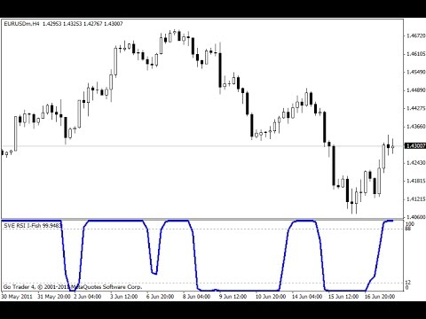 Smoothed RSI Inverse Fisher Transform by Sylvain Vervoort – indicator for  MetaTrader 4