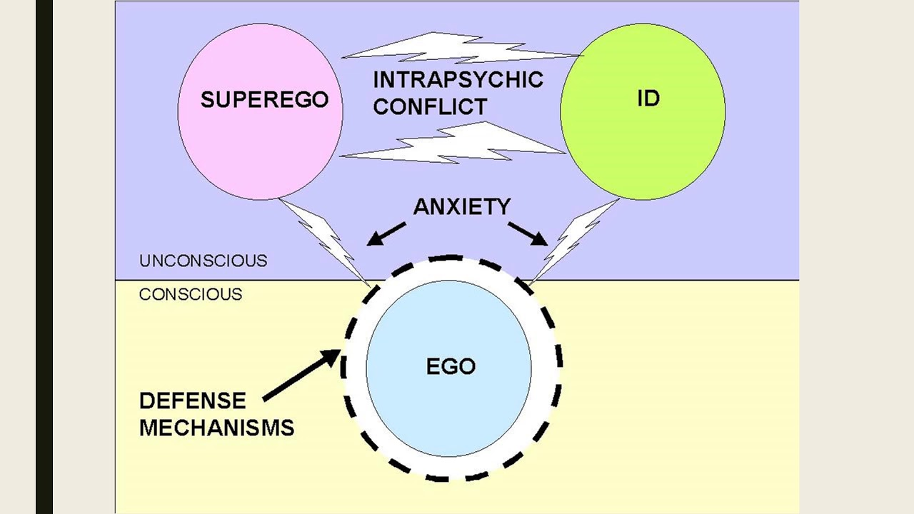 Freud S Structure Of Personality Theory Youtube