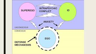 Freud's Structure of Personality Theory