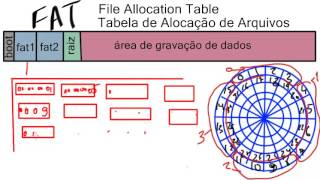 FAT - Tutorial de Funcionamento da Tabela de Alocação de Arquivos ( File Allocation Table )