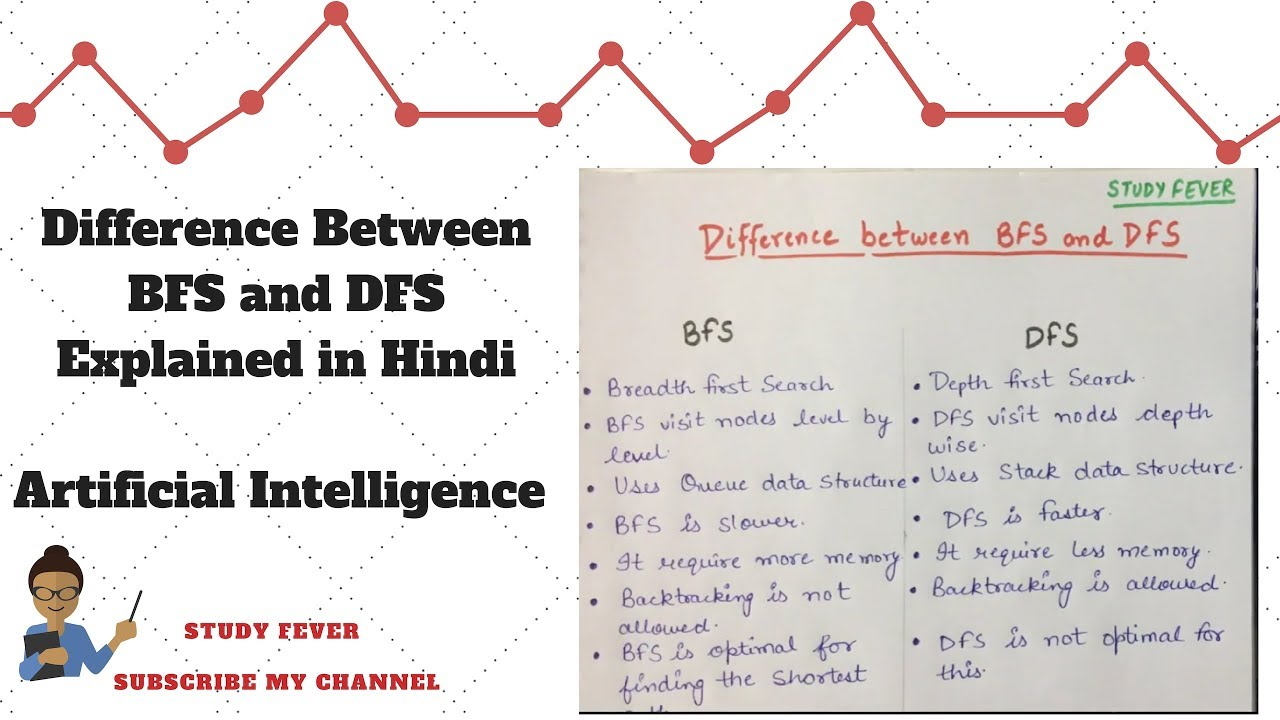 Difference between BFS and DFS || Tabular Form || Artificial Intelligence  || Study Fever