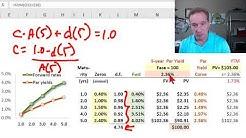 Par yields are swap rates (FRM T3-13)