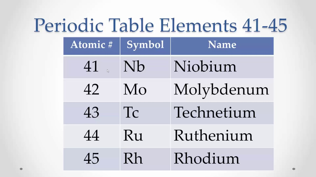 Periodic table elements 41 45 memorize repeat youtube periodic table elements 41 45 memorize repeat urtaz Gallery