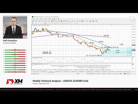 Weekly Technical Analysis: 03/09/2018 - USDCHF, EURGBP, Gold