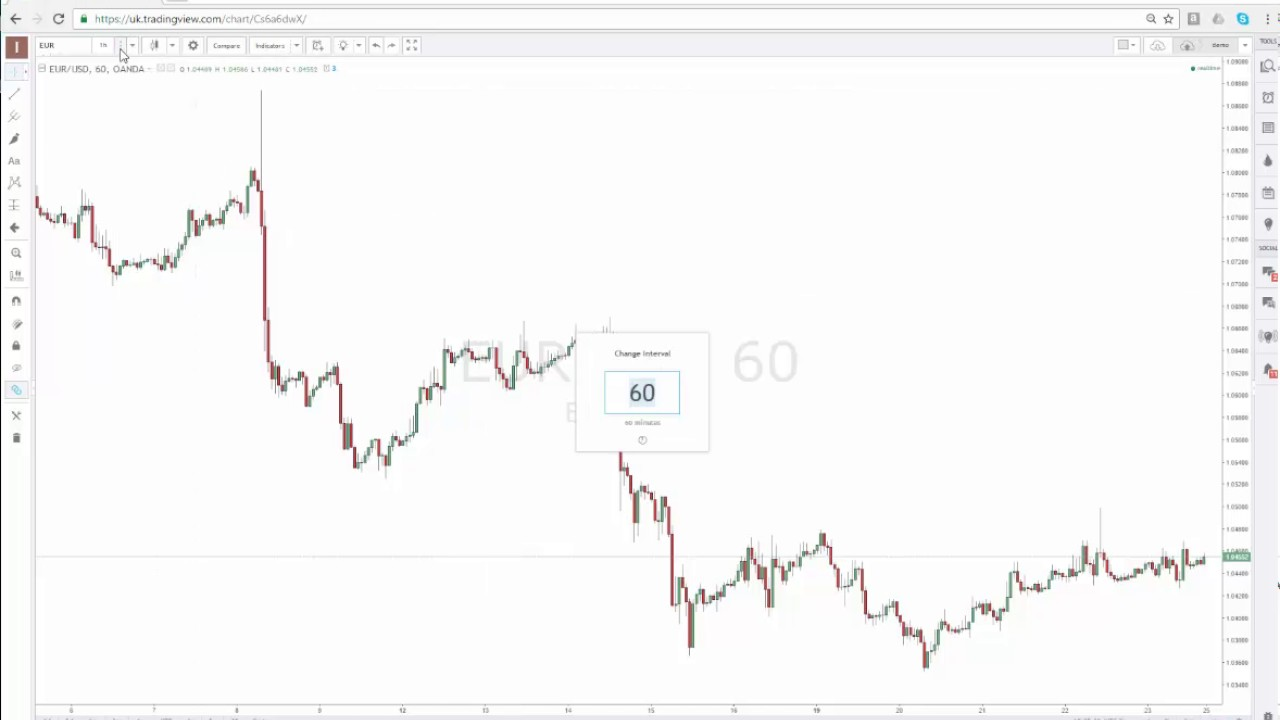 TradingView Workshop Best Online chart trading tool