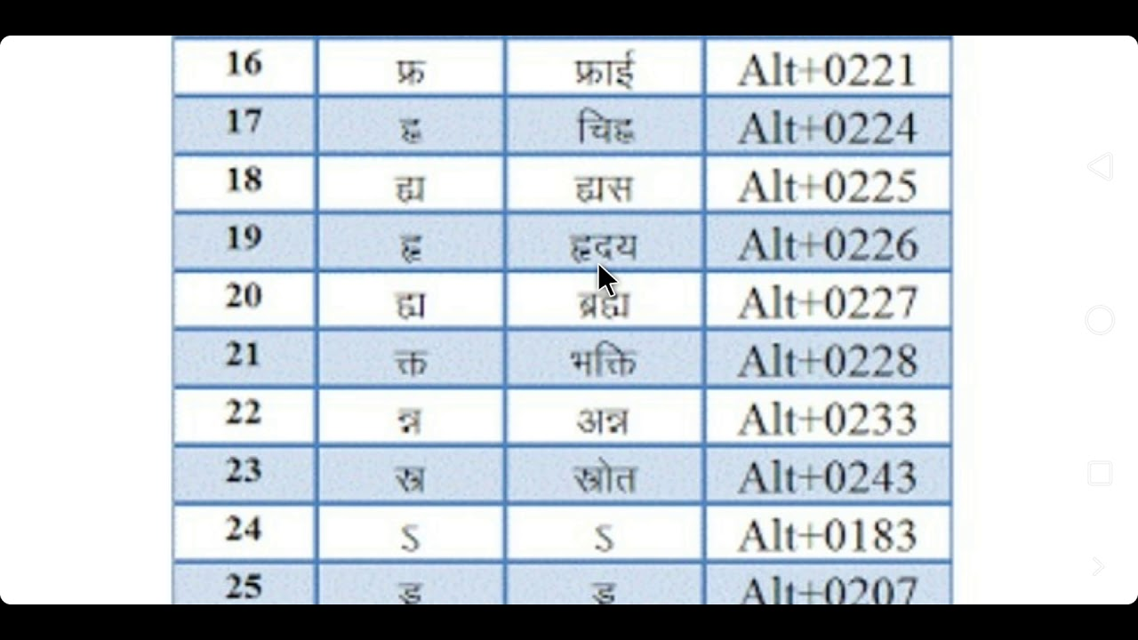 Rajasthan LDC exam Hindi typing shortcut key by steno online hub