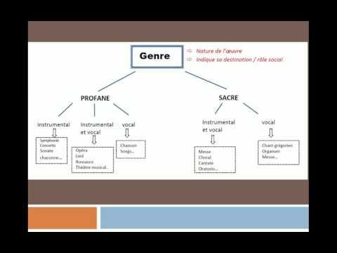 Définition genre / forme / structure / style
