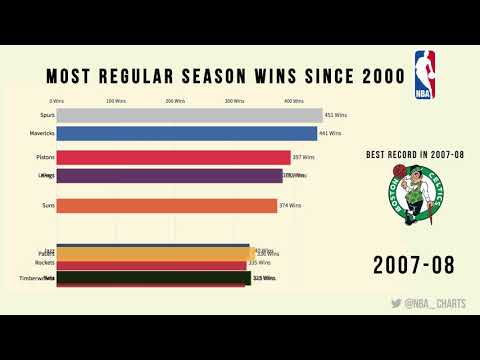 NBA Teams with the most Wins since 2000
