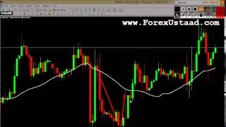 Forex Trading using Moving Average Strategy