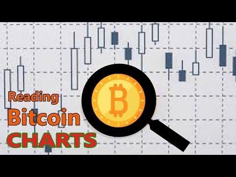 How To Read Crypto Charts - Pt2 - Bitcoin Market Cap