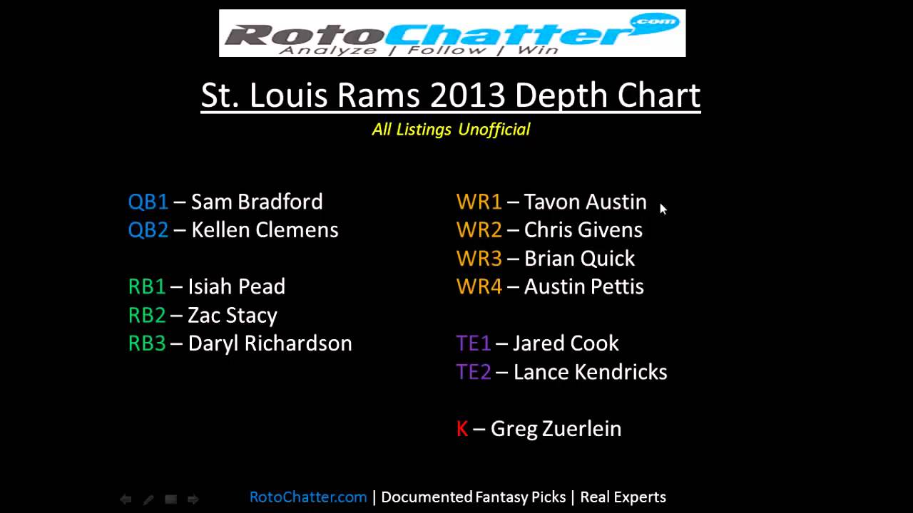 St Louis Rams Depth Chart 2017 Rotochatter