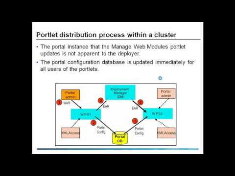 Deploying and Managing Portlets in WebSphere Portal