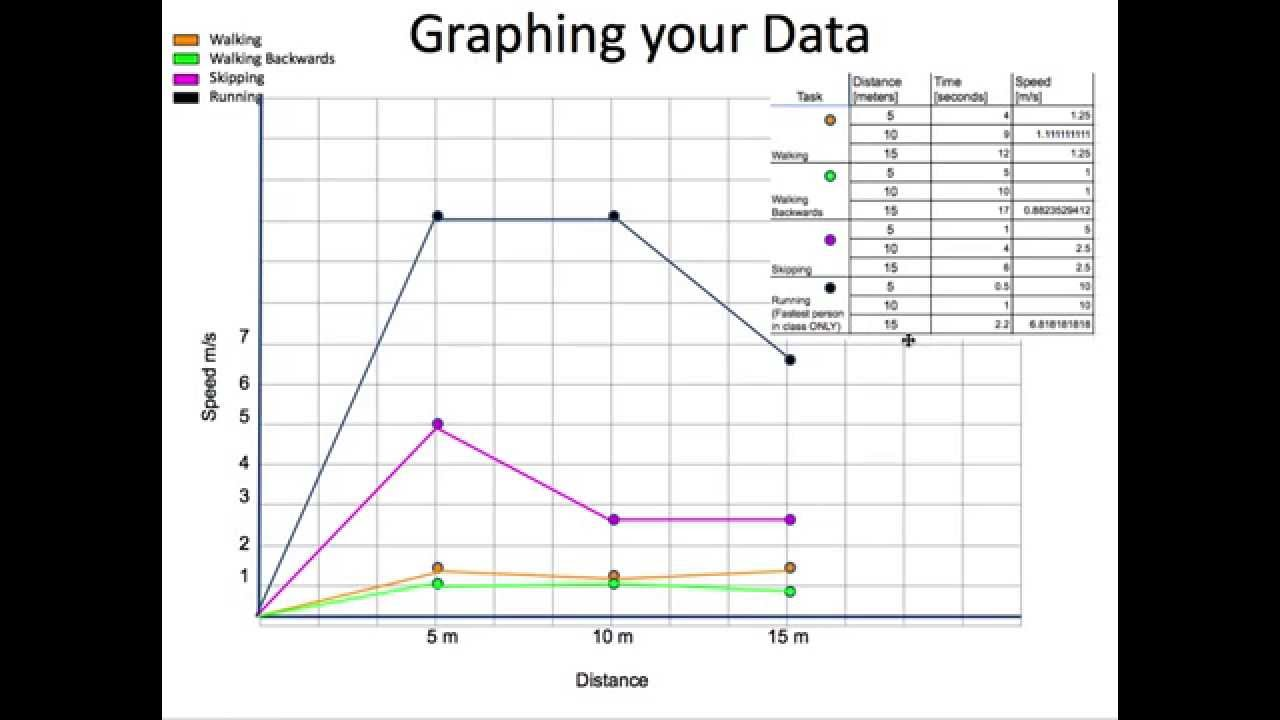 Graphing Speed Challenge Data Youtube