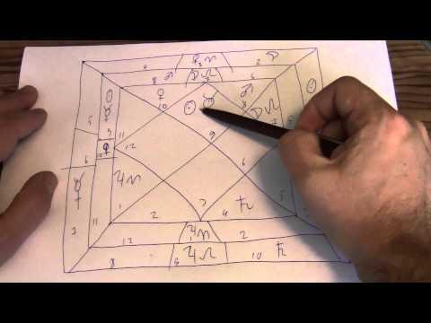 Ведическая астрология. Кармическая матрица-Чакра