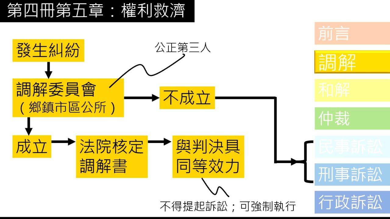 公民叮:國中公民-國二下權利救濟(上)前言,調解,和解,仲裁 - YouTube