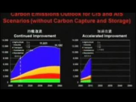 Climate Change China's Energy and Climate Initiatives