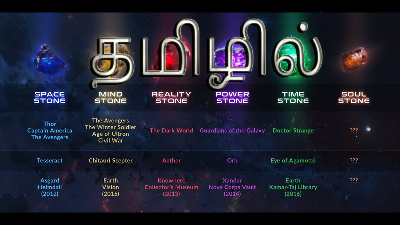 Infinity Stones And Their Powers In Tamil Marvel Cinematic Universe Tamil Critics