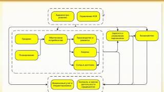 Архитектура прикладного решения ERP - курс по 1С:ERP - 1С:Учебный центр №1