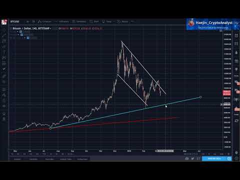 Bitcoin (BTC) Morning Update: The 0.618 Fibonacci Zone Likely to be Hit