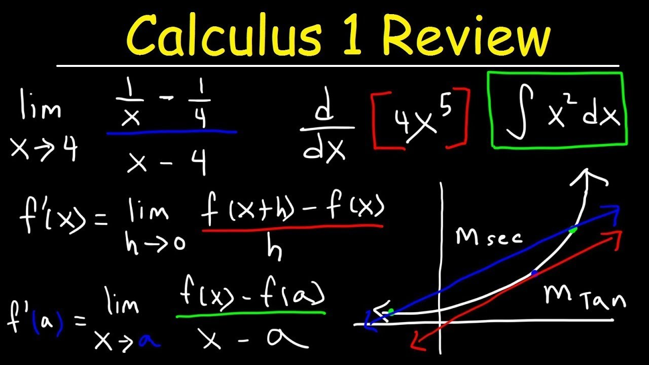 Calculus 1 Review -  Basic Introduction