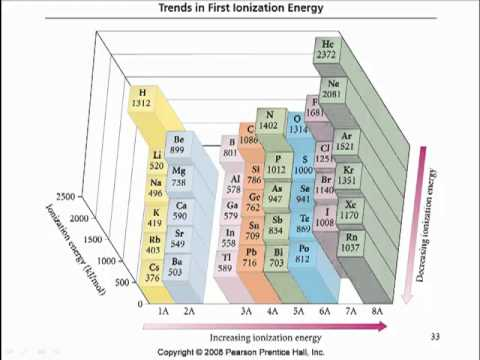 Ap chemistry 1118 periodic trends zeff ie youtube ap chemistry 1118 periodic trends zeff ie urtaz Image collections