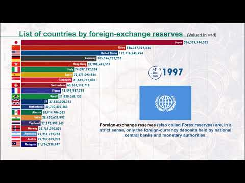 Most Powerful Countries by Foreign Exchange reserves (1960-2020) | IMF