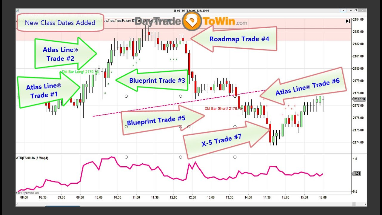 day trading stock signals b2b appointment setting jobs from home
