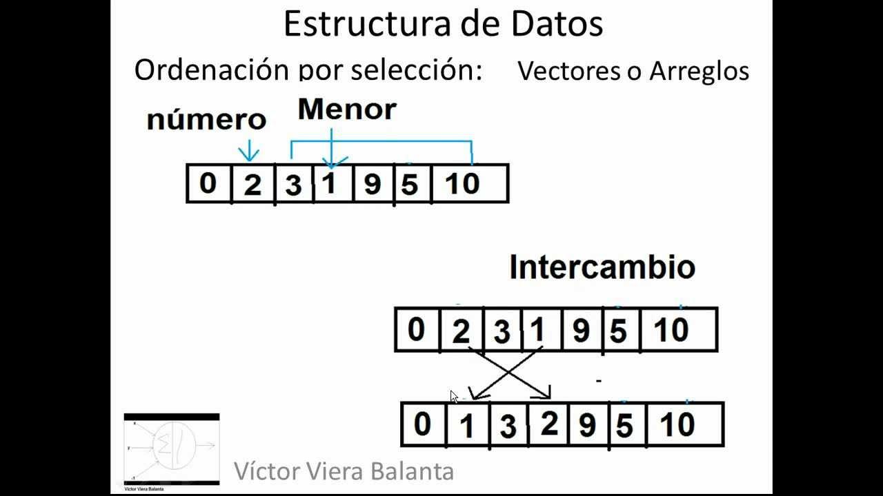 Estructura De Datos Ordenación Por Selección