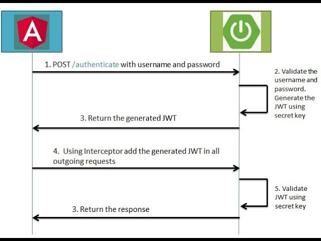 Angular 7 + Spring Boot JWT Authentication Example