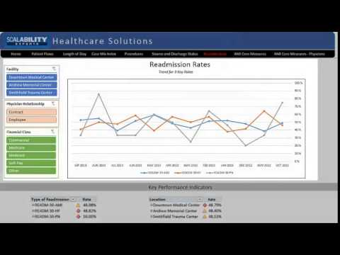 Dashboard: READMISSION RATES