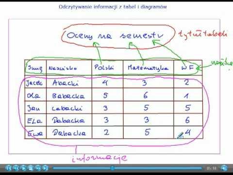 Odczytywanie Informacji Z Tabel I Diagramów Matematyka Szkoła