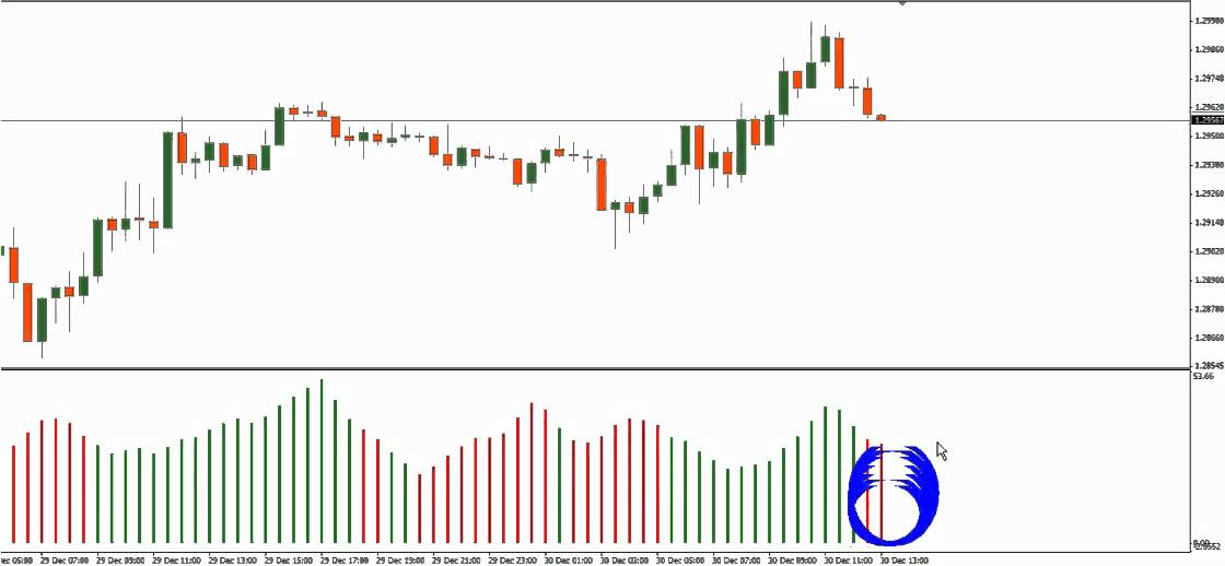 Adx indicator in forex trading