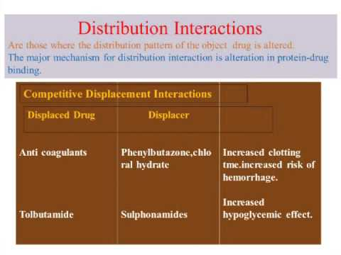 Drug Interactions....in depth
