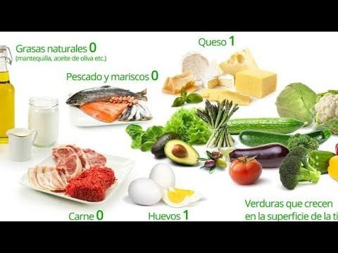 5 alimentos que nunca debes comer en la dieta cetosis