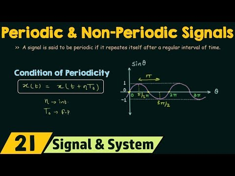 Periodic and Non-Periodic Signals