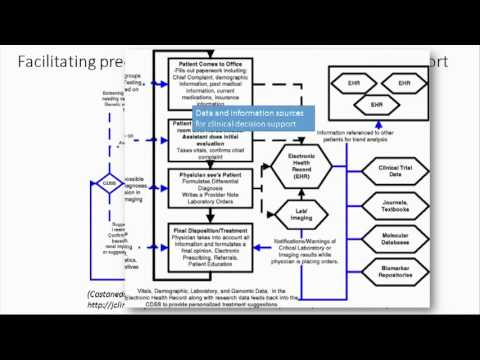 Clinical Informatics for Varied EHR Systems - Casey Overby