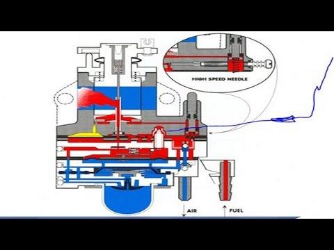 Как работает карбюратор бензокосы