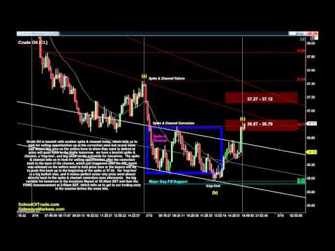 FOMC Trading Strategy | Crude Oil, Gold, E-mini & Euro Futures 03/15/16