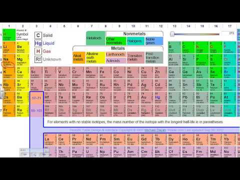 Isotopes And Isotope Notation Youtube