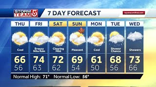 Video: Brighter day with temps in 60s