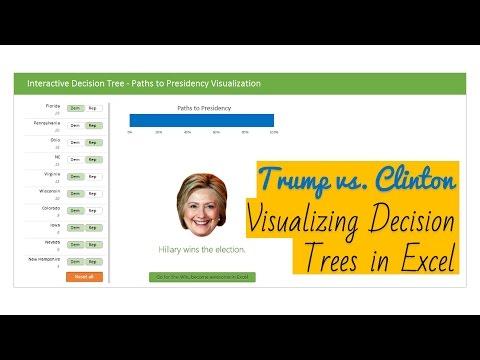 Decision tree visualization in Excel - Trump vs. Hillary - Demo