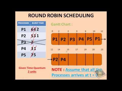 ROUND ROBIN SCHEDULING ALGORITHM