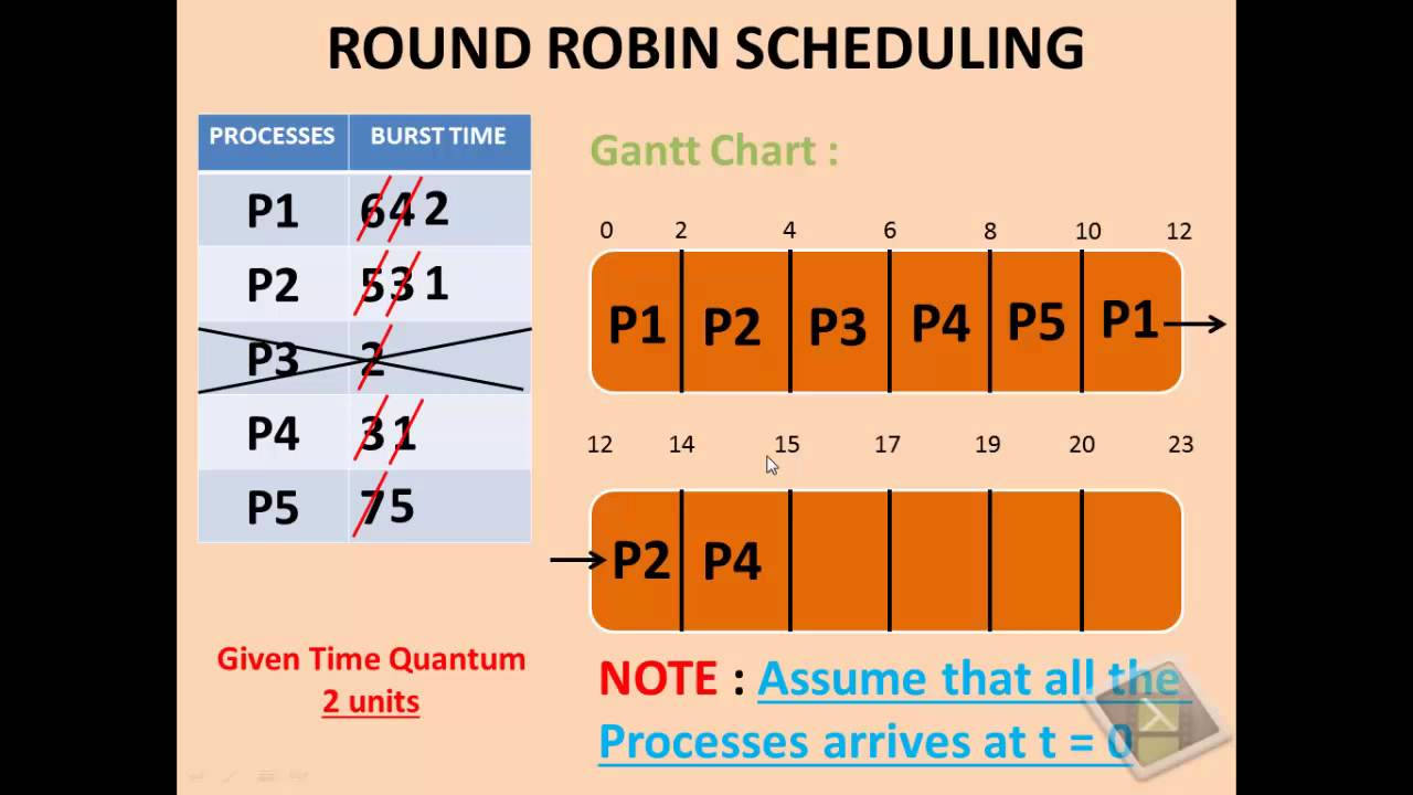 Round Robin Scheduling Algorithm Youtube
