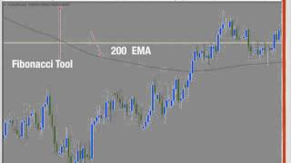 Support and Resistance The Magic