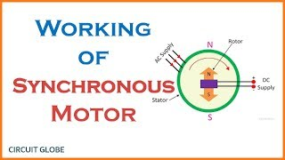 Working Principle of a Synchronous Motor with Basic Concept explained!!